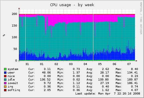 公司服务器本周CPU占用率