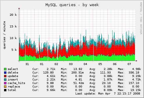 公司本周MySQL查询