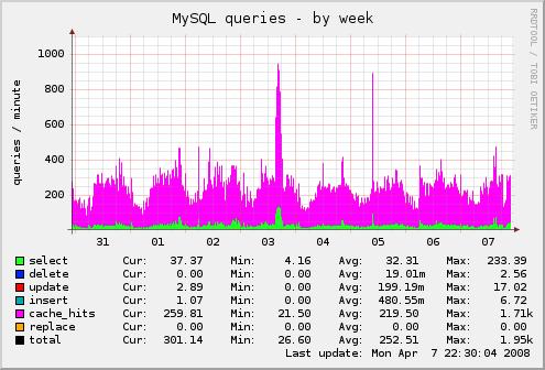 我的网站本周MySQL查询